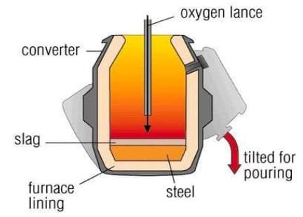 Convertor voor ijzerproductie