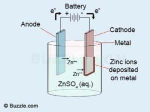 Elektrolyse zink