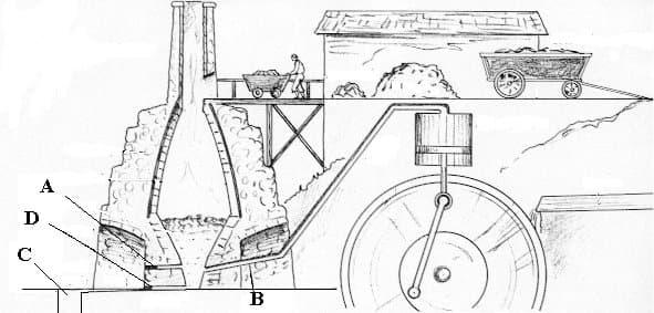 Eerste hoogoven voor ijzerproductie