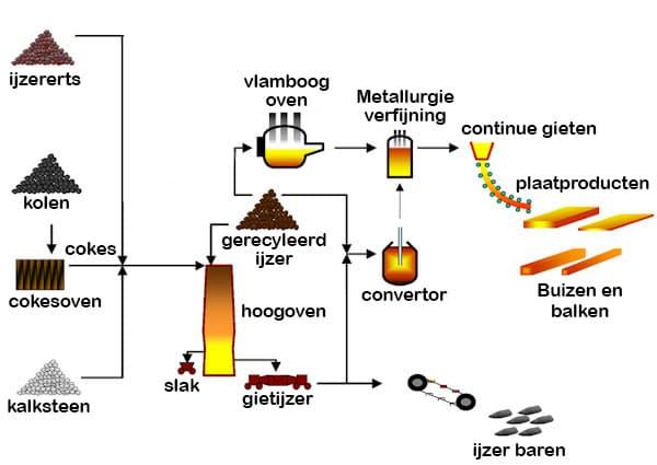 Productieproces van staal