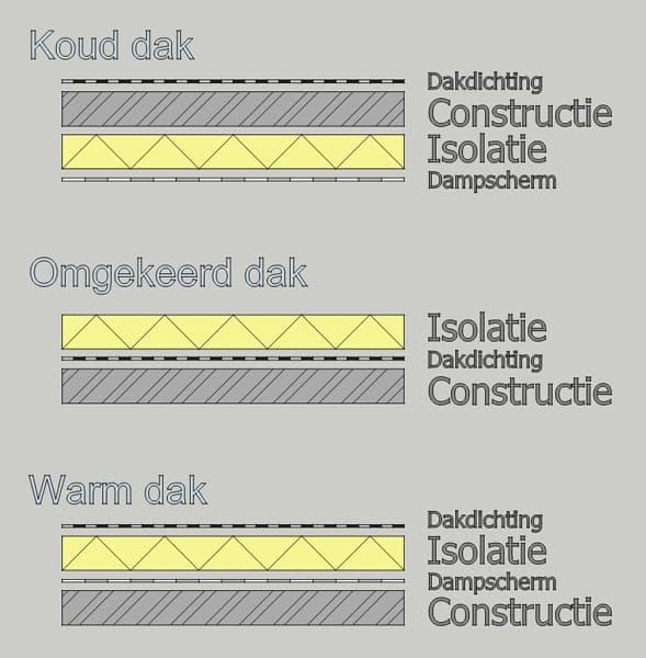 Verschil warm dak met koud dak