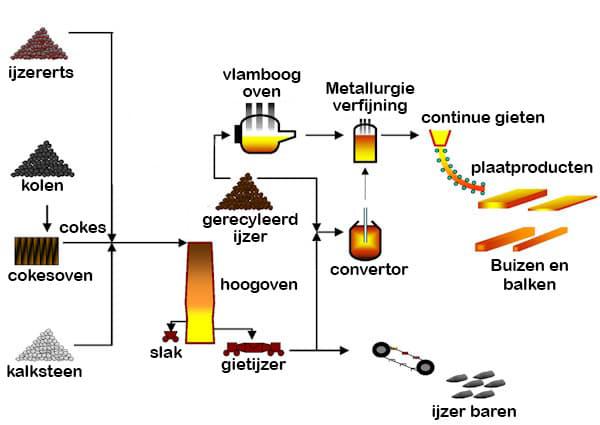 Samenvatting van ijzerproductieproces
